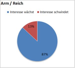 ArmReich