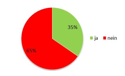 2016 Umfrage 07